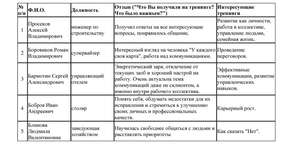Отзывы о тренингах Сергея Белова