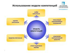 Оценка персонала Кемерово