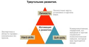 soft skills мягкие гибкие навыки